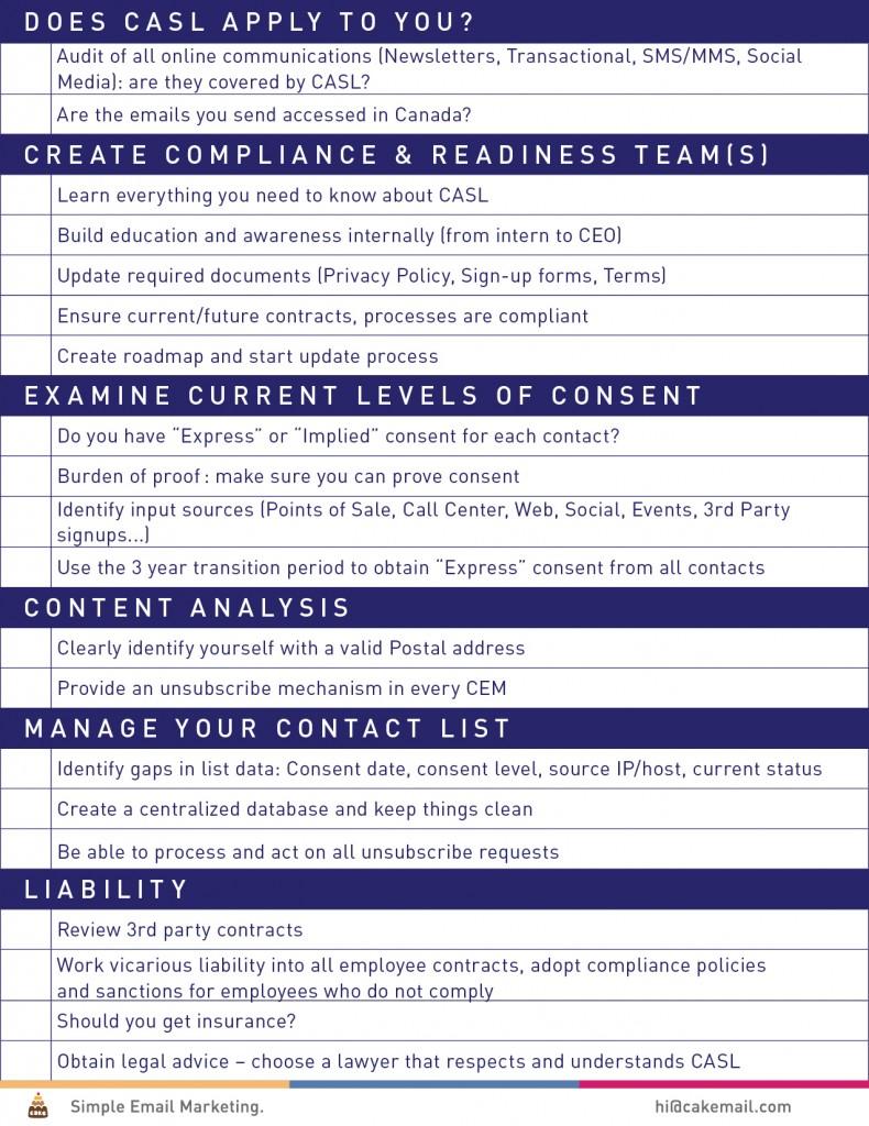 CASL Checklist. Image via CakeMail.com